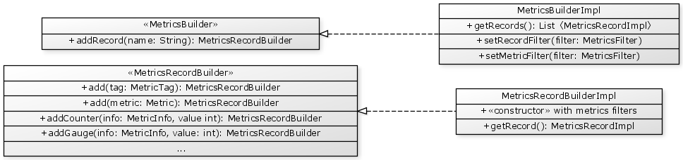 Metrics builders